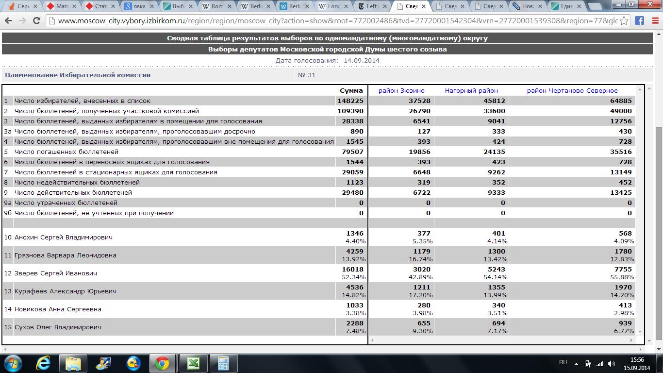 Результаты выборов в МГД-2014 по округу 31