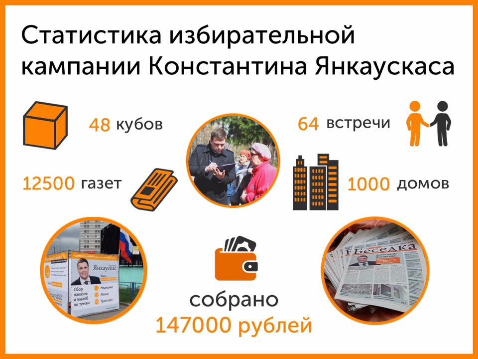 Статистика избирательной кампании Константина Янкаускаса